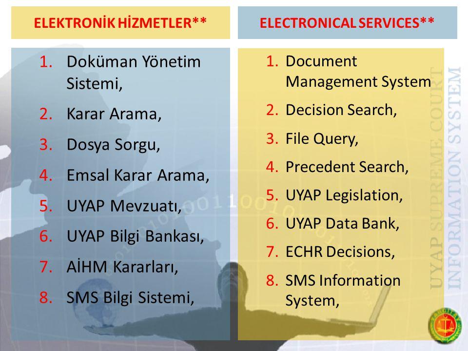 ELEKTRONİK HİZMETLER** 1.Doküman Yönetim Sistemi, 2.Karar Arama, 3.Dosya Sorgu, 4.Emsal Karar Arama, 5.UYAP Mevzuatı, 6.UYAP Bilgi Bankası, 7.AİHM Kararları, 8.SMS Bilgi Sistemi, ELECTRONICAL SERVICES** 1.Document Management System 2.Decision Search, 3.File Query, 4.Precedent Search, 5.UYAP Legislation, 6.UYAP Data Bank, 7.ECHR Decisions, 8.SMS Information System,