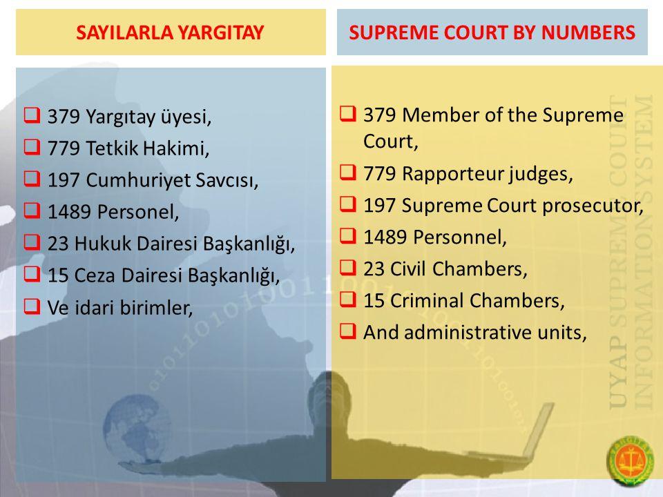 SAYILARLA YARGITAY  379 Yargıtay üyesi,  779 Tetkik Hakimi,  197 Cumhuriyet Savcısı,  1489 Personel,  23 Hukuk Dairesi Başkanlığı,  15 Ceza Dair
