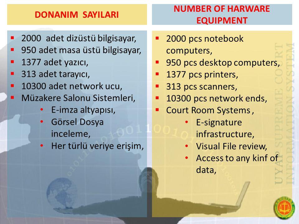 DONANIM SAYILARI  2000 adet dizüstü bilgisayar,  950 adet masa üstü bilgisayar,  1377 adet yazıcı,  313 adet tarayıcı,  10300 adet network ucu, 