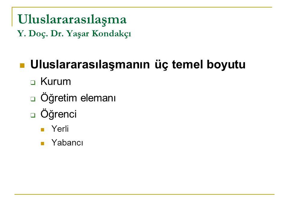 Uluslararasılaşma Y. Doç. Dr. Yaşar Kondakçı Uluslararasılaşmanın üç temel boyutu  Kurum  Öğretim elemanı  Öğrenci Yerli Yabancı