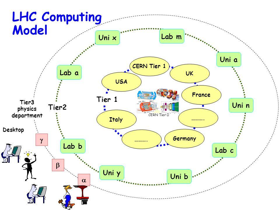 LHC Computing Model Tier2 Lab a Uni a Lab c Uni n Lab m Lab b Uni b Uni y Uni x Germany Tier 1 USA UK France Italy ……….