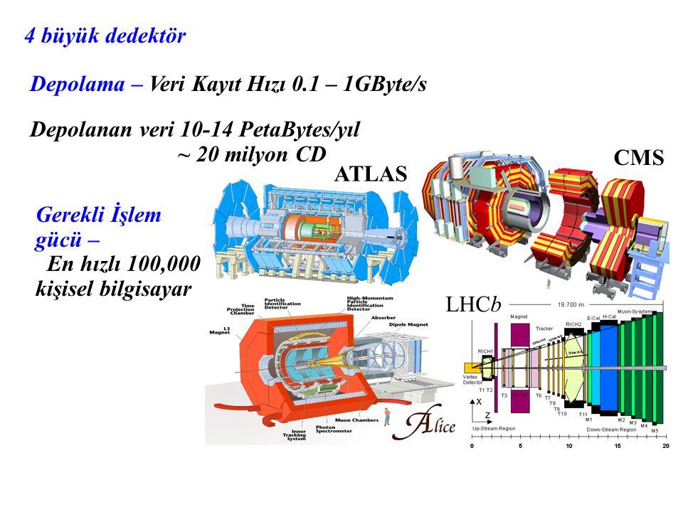 CMS ATLAS LHCb 4 büyük dedektör Depolama – Veri Kayıt Hızı 0.1 – 1GByte/s Depolanan veri 10-14 PetaBytes/yıl ~ 20 milyon CD Gerekli İşlem gücü – En hızlı 100,000 kişisel bilgisayar