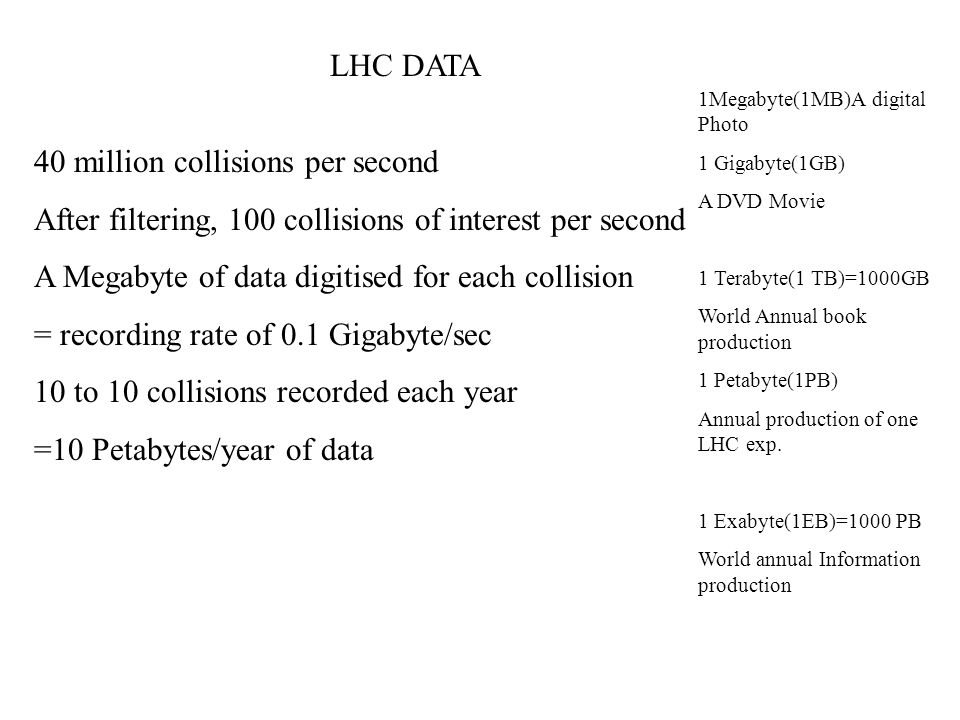 LHC DATA 40 million collisions per second After filtering, 100 collisions of interest per second A Megabyte of data digitised for each collision = recording rate of 0.1 Gigabyte/sec 10 to 10 collisions recorded each year =10 Petabytes/year of data 1Megabyte(1MB)A digital Photo 1 Gigabyte(1GB) A DVD Movie 1 Terabyte(1 TB)=1000GB World Annual book production 1 Petabyte(1PB) Annual production of one LHC exp.