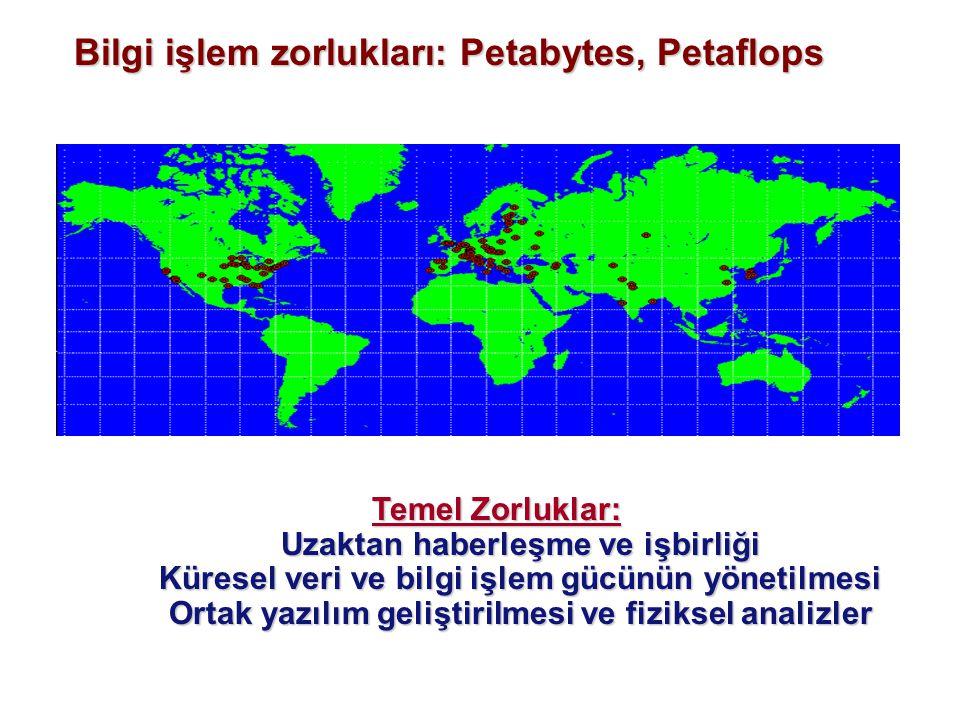 Bilgi işlem zorlukları: Petabytes, Petaflops Temel Zorluklar: Uzaktan haberleşme ve işbirliği Küresel veri ve bilgi işlem gücünün yönetilmesi Ortak yazılım geliştirilmesi ve fiziksel analizler