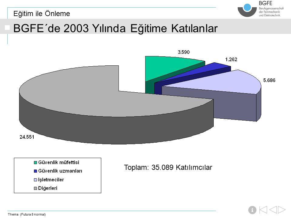 Thema (Futura 8 normal) Eğitim ile Önleme i BGFE´de 2003 Yılında Eğitime Katılanlar Toplam: 35.089 Katılımcılar