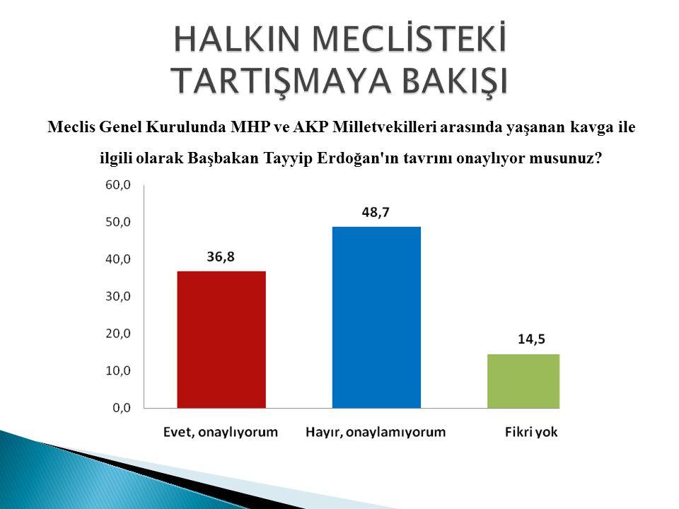 Meclis Genel Kurulunda MHP ve AKP Milletvekilleri arasında yaşanan kavga ile ilgili olarak Başbakan Tayyip Erdoğan'ın tavrını onaylıyor musunuz?