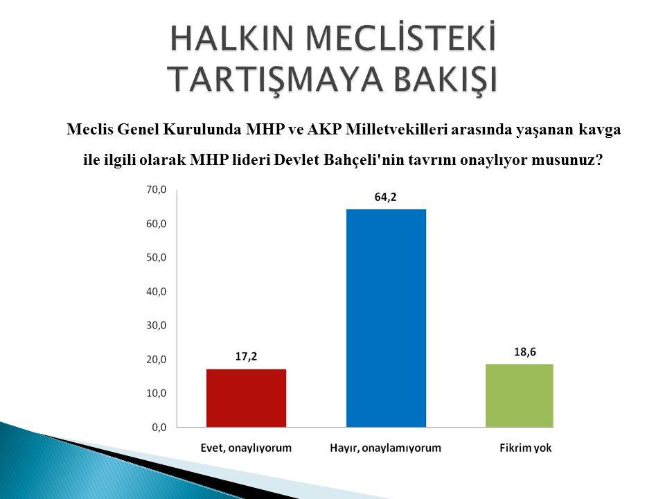 Meclis Genel Kurulunda MHP ve AKP Milletvekilleri arasında yaşanan kavga ile ilgili olarak MHP lideri Devlet Bahçeli'nin tavrını onaylıyor musunuz?