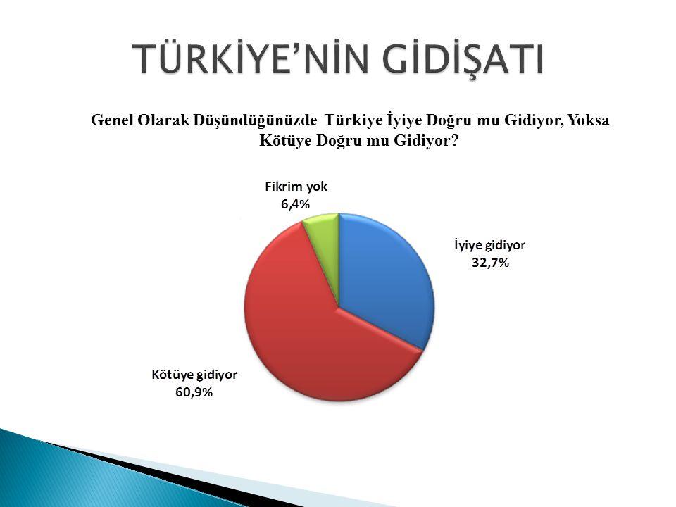 Genel Olarak Düşündüğünüzde Türkiye İyiye Doğru mu Gidiyor, Yoksa Kötüye Doğru mu Gidiyor?