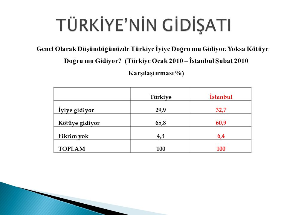 Genel Olarak Düşündüğünüzde Türkiye İyiye Doğru mu Gidiyor, Yoksa Kötüye Doğru mu Gidiyor? (Türkiye Ocak 2010 – İstanbul Şubat 2010 Karşılaştırması %)