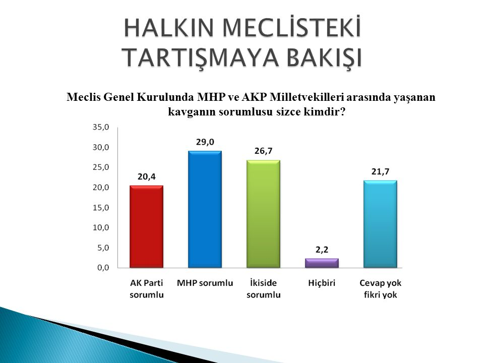 Meclis Genel Kurulunda MHP ve AKP Milletvekilleri arasında yaşanan kavga ile ilgili olarak Başbakan Tayyip Erdoğan ın tavrını onaylıyor musunuz?