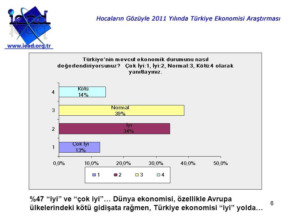 6 %47 iyi ve çok iyi … Dünya ekonomisi, özellikle Avrupa ülkelerindeki kötü gidişata rağmen, Türkiye ekonomisi iyi yolda…