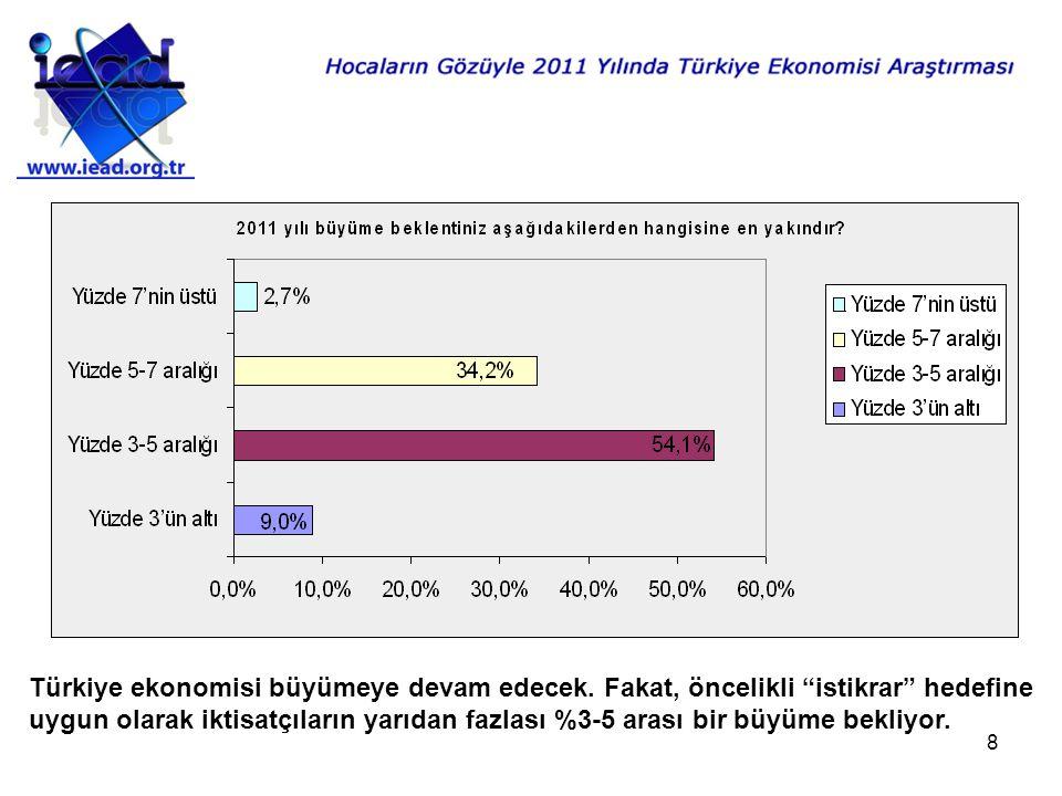 8 Türkiye ekonomisi büyümeye devam edecek.