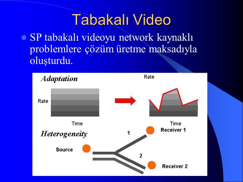 Tabakalı Video SP tabakalı videoyu network kaynaklı problemlere çözüm üretme maksadıyla oluşturdu.