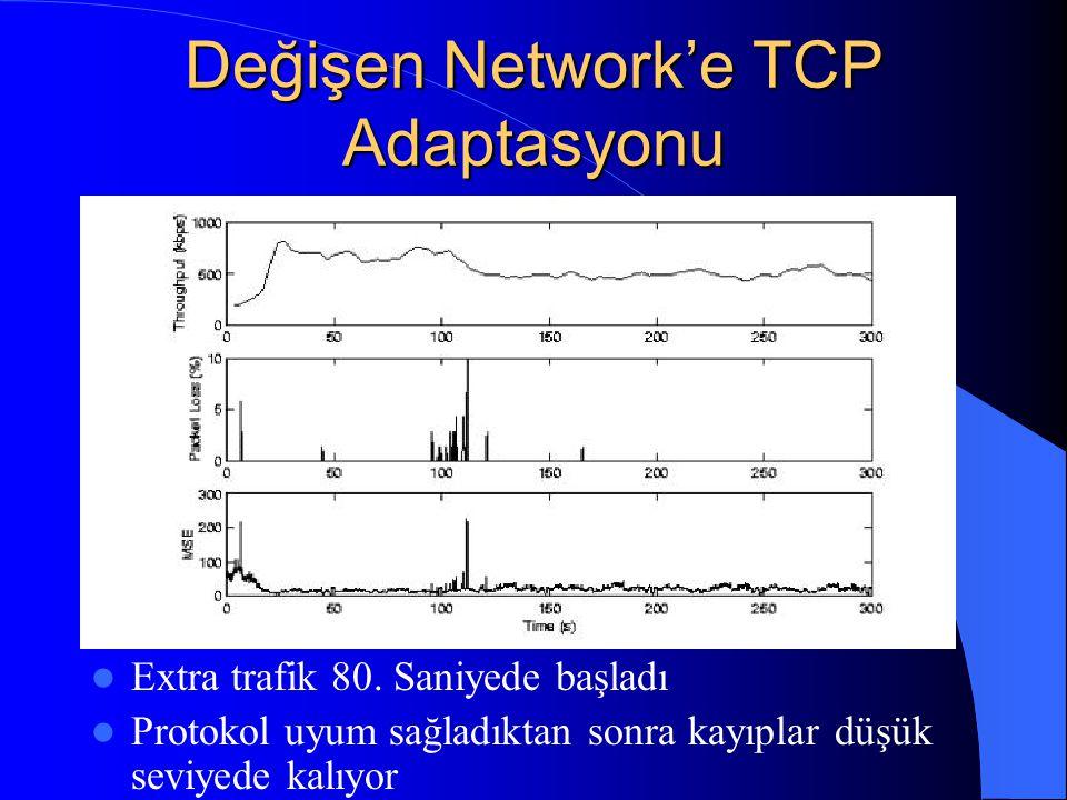 Değişen Network'e TCP Adaptasyonu Extra trafik 80.