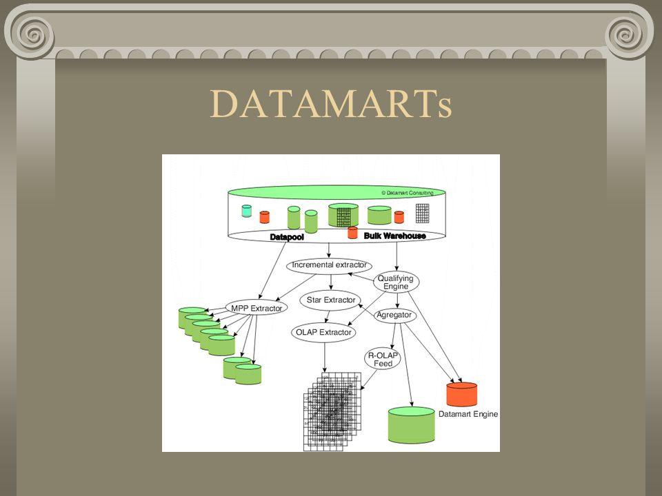 DATAMARTs
