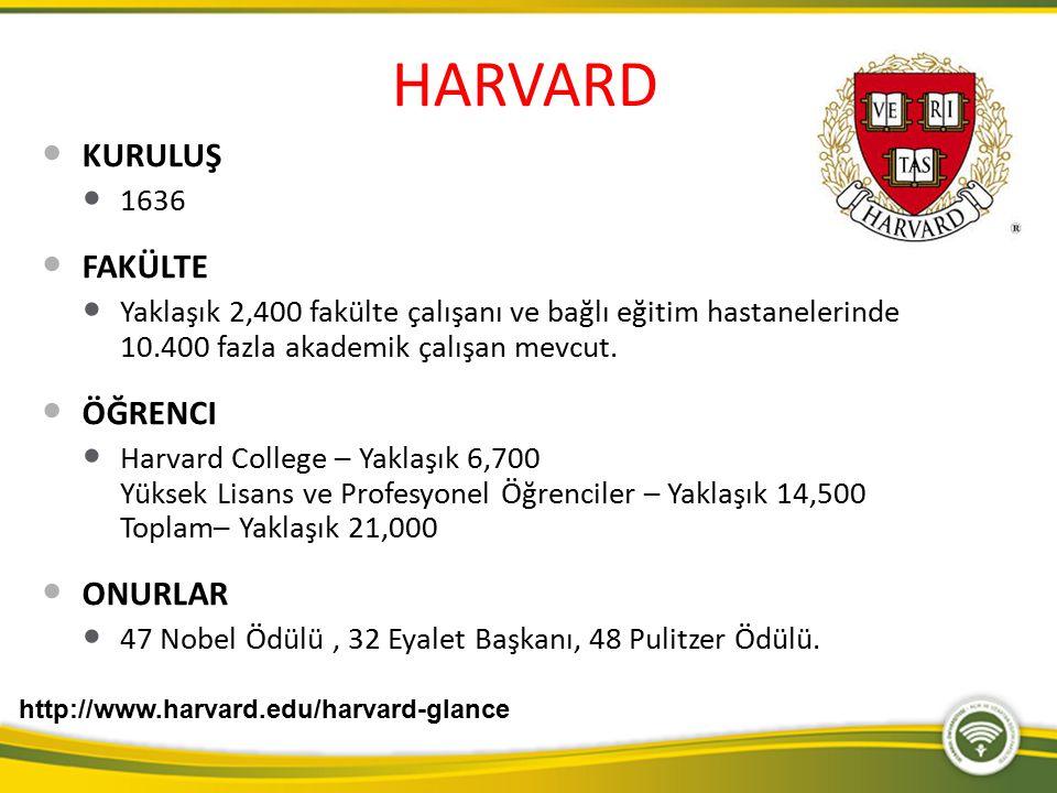 HARVARD KURULUŞ 1636 FAKÜLTE Yaklaşık 2,400 fakülte çalışanı ve bağlı eğitim hastanelerinde 10.400 fazla akademik çalışan mevcut. ÖĞRENCI Harvard Coll