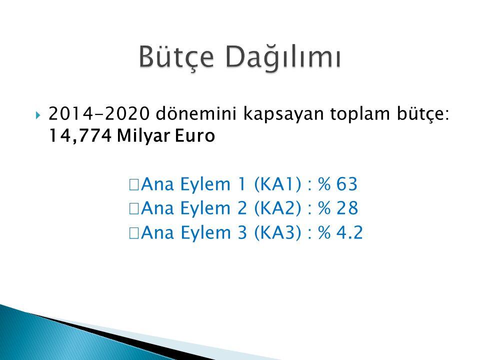  2014-2020 dönemini kapsayan toplam bütçe: 14,774 Milyar Euro  Ana Eylem 1 (KA1) : % 63  Ana Eylem 2 (KA2) : % 28  Ana Eylem 3 (KA3) : % 4.2