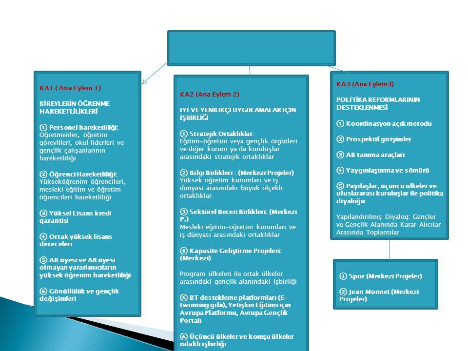 KA1 ( Ana Eylem 1) BİREYLERİN ÖĞRENME HAREKETLİLİKLERİ ① Personel hareketliliği: Öğretmenler, öğretim görevlileri, okul liderleri ve gençlik çalışanlarının hareketliliği ② Öğrenci Hareketliliği: Yükseköğrenim öğrencileri, mesleki eğitim ve öğretim öğrencileri hareketliliği ③ Yüksel Lisans kredi garantisi ④ Ortak yüksek lisans dereceleri ⑤ AB üyesi ve AB üyesi olmayan yararlanıcıların yüksek öğrenim hareketliliği ⑥ Gönüllülük ve gençlik değişimleri KA2 (Ana Eylem 2) İYİ VE YENİLİKÇİ UYGULAMALAR İÇİN İŞBİRLİĞİ ① Stratejik Ortaklıklar: Eğitim-öğretim veya gençlik örgütleri ve diğer kurum ya da kuruluşlar arasındaki stratejik ortaklıklar ② Bilgi Birlikleri : (Merkezi Projeler) Yüksek öğretim kurumları ve iş dünyası arasındaki büyük ölçekli ortaklıklar ③ Sektörel Beceri Birlikleri: (Merkezi P.) Mesleki eğitim-öğretim kurumları ve iş dünyası arasındaki ortaklıklar ④ Kapasite Geliştirme Projeleri: (Merkezi) Program ülkeleri ile ortak ülkeler arasındaki gençlik alanındaki işbirliği ⑤ BT destekleme platformları (E- twinning gibi), Yetişkin Eğitimi için Avrupa Platformu, Avrupa Gençlik Portalı ⑥ Üçüncü ülkeler ve komşu ülkeler odaklı işbirliği KA3 (Ana Eylem3) POLİTİKA REFORMLARININ DESTEKLENMESİ ① Koordinasyon açık metodu ② Prospektif girişimler ③ AB tanıma araçları ④ Yaygınlaştırma ve sömürü ⑤ Paydaşlar, üçüncü ülkeler ve uluslararası kuruluşlar ile politika diyaloğu: Yapılandırılmış Diyalog: Gençler ve Gençlik Alanında Karar Alıcılar Arasında Toplantılar ① Spor (Merkezi Projeler) ② Jean Monnet (Merkezi Projeler)