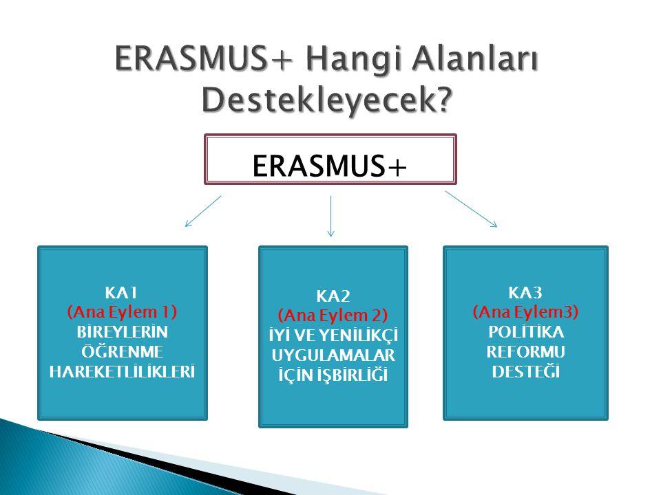 ERASMUS+ KA1 (Ana Eylem 1) BİREYLERİN ÖĞRENME HAREKETLİLİKLERİ KA2 (Ana Eylem 2) İYİ VE YENİLİKÇİ UYGULAMALAR İÇİN İŞBİRLİĞİ KA3 (Ana Eylem3) POLİTİKA REFORMU DESTEĞİ