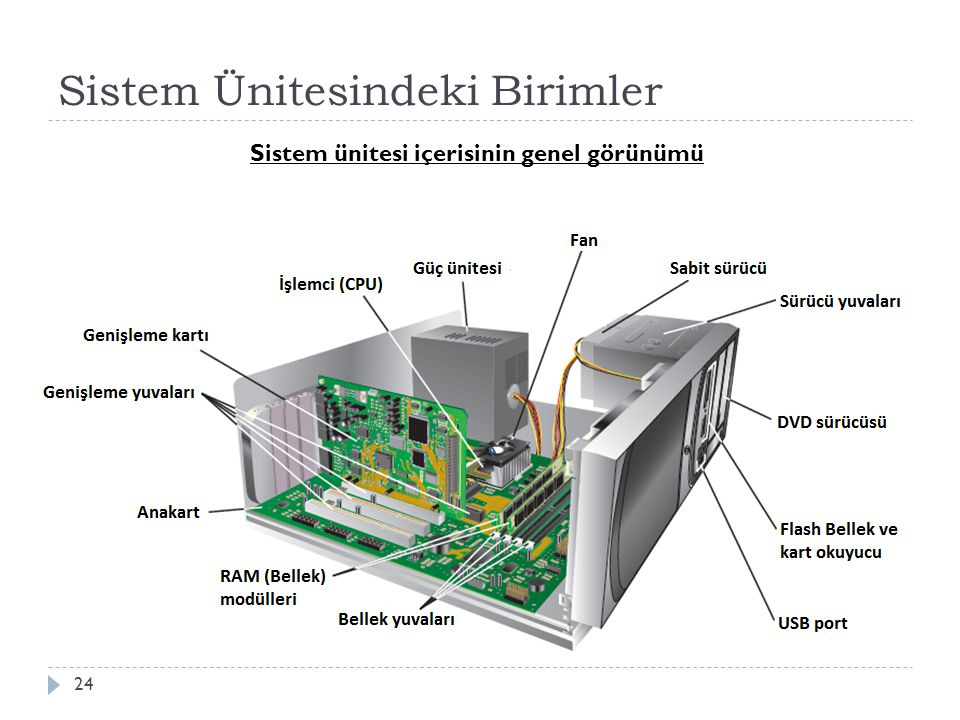 Sistem Ünitesindeki Birimler 25  İ şlemci (CPU)  Birçok küçük devre ve bileşenin biraraya gelerek oluşturdu ğ u ve anakarta do ğ rudan ba ğ lanan birimdir.