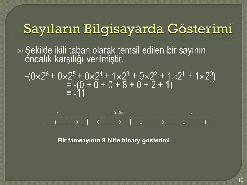  Şekilde ikili taban olarak temsil edilen bir sayının ondalık karşılığı verilmiştir. -(0  2 6 + 0  2 5 + 0  2 4 + 1  2 3 + 0  2 2 + 1  2 1 + 1