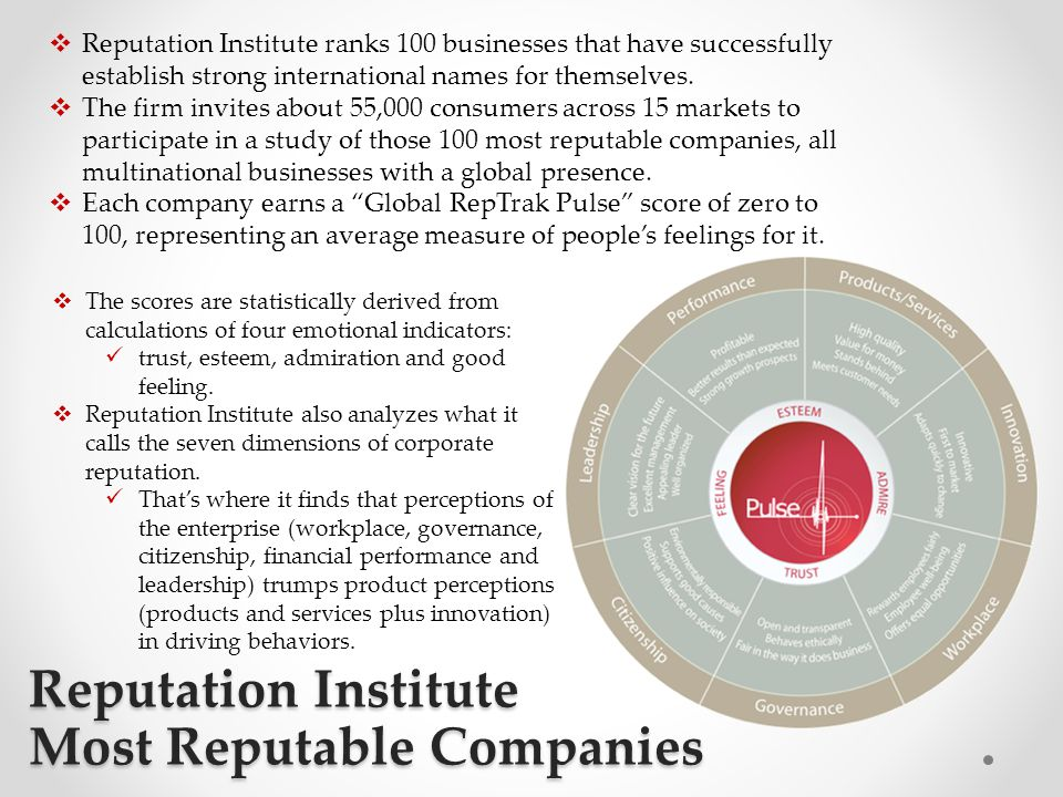 Reputation Institute Most Reputable Companies  Reputation Institute ranks 100 businesses that have successfully establish strong international names