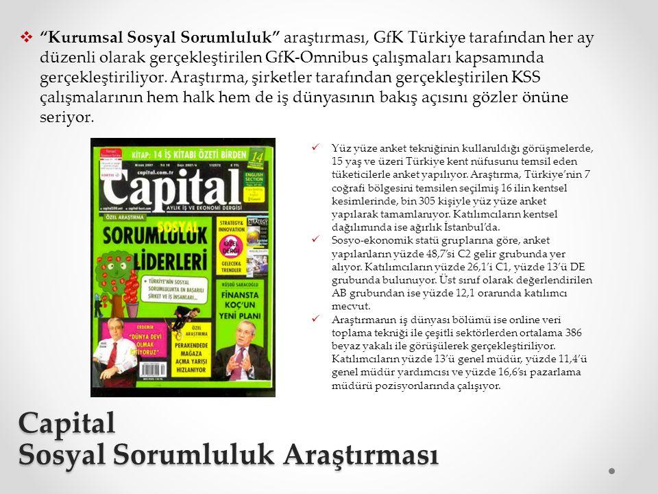 Capital Sosyal Sorumluluk Araştırması  Kurumsal Sosyal Sorumluluk araştırması, GfK Türkiye tarafından her ay düzenli olarak gerçekleştirilen GfK-Omnibus çalışmaları kapsamında gerçekleştiriliyor.