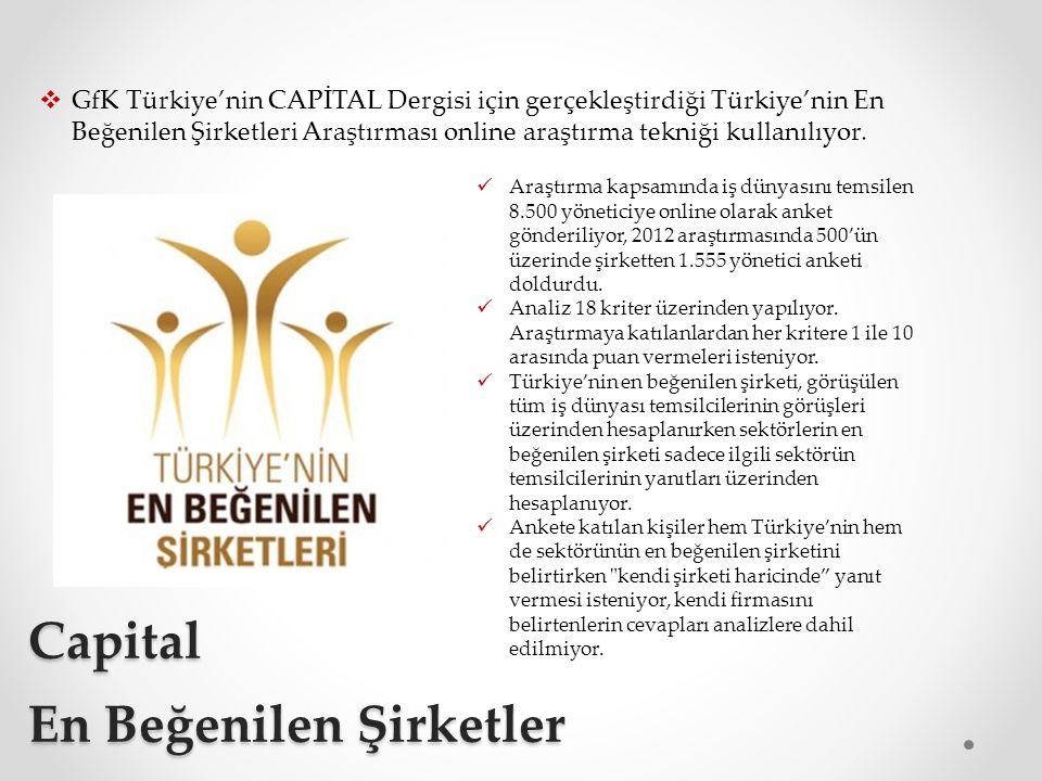 Capital En Beğenilen Şirketler  GfK Türkiye'nin CAPİTAL Dergisi için gerçekleştirdiği Türkiye'nin En Beğenilen Şirketleri Araştırması online araştırma tekniği kullanılıyor.