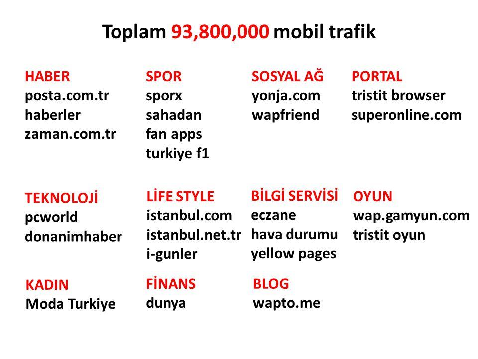 Toplam 93,800,000 mobil trafik HABER posta.com.tr haberler zaman.com.tr SPOR sporx sahadan fan apps turkiye f1 SOSYAL AĞ yonja.com wapfriend OYUN wap.gamyun.com tristit oyun TEKNOLOJİ pcworld donanimhaber BİLGİ SERVİSİ eczane hava durumu yellow pages BLOG wapto.me FİNANS dunya KADIN Moda Turkiye PORTAL tristit browser superonline.com LİFE STYLE istanbul.com istanbul.net.tr i-gunler