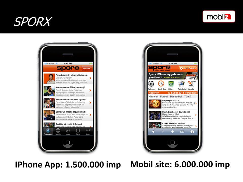 Mobil site: 6.000.000 imp SPORX IPhone App: 1.500.000 imp