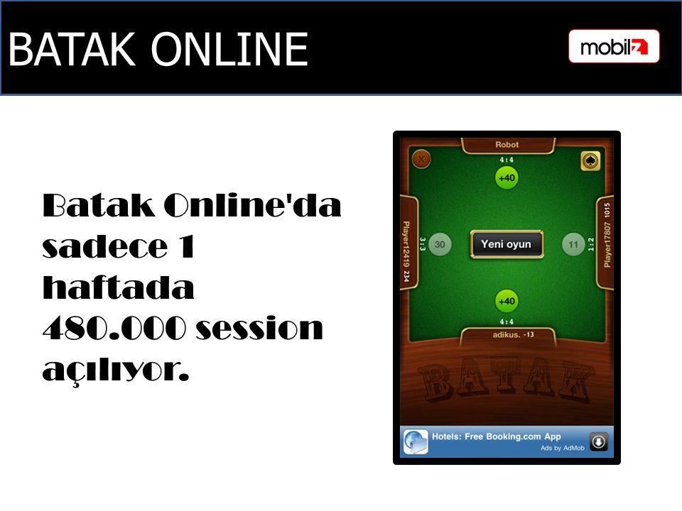 BATAK ONLINE Batak Online'da sadece 1 haftada 480.000 session açılıyor.