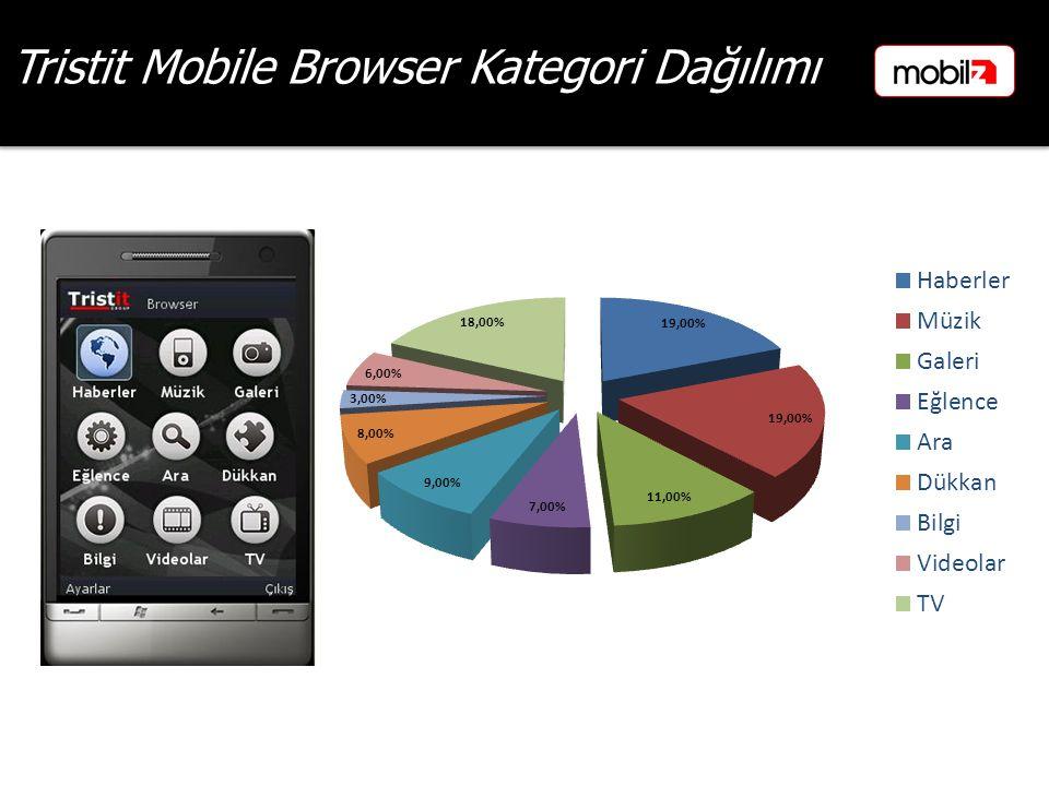 Tristit Mobile Browser Kategori Dağılımı