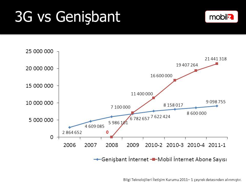 3G vs Genişbant Bilgi Teknolojileri İletişim Kurumu 2011– 1 çeyrek datasından alınmıştır.