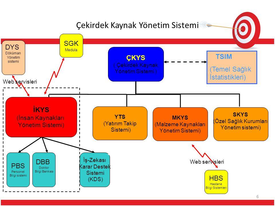 Çekirdek Kaynak Yönetim Sistemi ÇKYS ( Çekirdek Kaynak Yönetim Sistemi ) İKYS (İnsan Kaynakları Yönetim Sistemi) YTS (Yatırım Takip Sistemi) MKYS (Mal