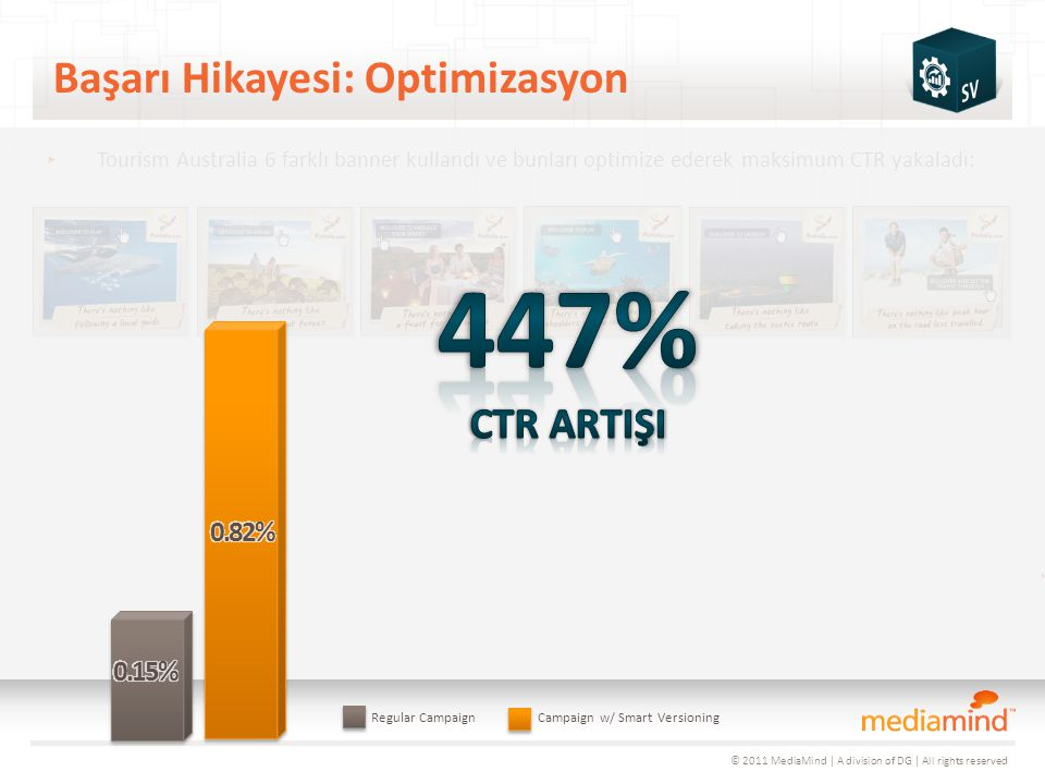 © 2011 MediaMind | A division of DG | All rights reserved Başarı Hikayesi: Optimizasyon Weeks 1 – 2 All Creative Running Week 3 Week 4 Week 5 ▸ Tourism Australia 6 farklı banner kullandı ve bunları optimize ederek maksimum CTR yakaladı: Week 6 90% Rotation 10% Rotation 90% Rotation 10% Rotation 90% Rotation 10% Rotation 90% Rotation 10% Rotation Regular CampaignCampaign w/ Smart Versioning © 2011 MediaMind | A division of DG | All rights reserved