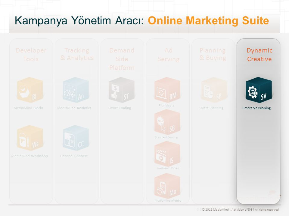 © 2011 MediaMind | A division of DG | All rights reserved Kampanya Yönetim Aracı: Online Marketing Suite MediaMind Blocks MediaMind Workshop MediaMind Analytics Channel Connect Smart TradingSmart Planning Developer Tools Tracking & Analytics Demand Side Platform Ad Serving Planning & Buying Smart Versioning Dynamic Creative Rich Media Standard Serving In-stream Video MediaMind Mobile © 2011 MediaMind | A division of DG | All rights reserved