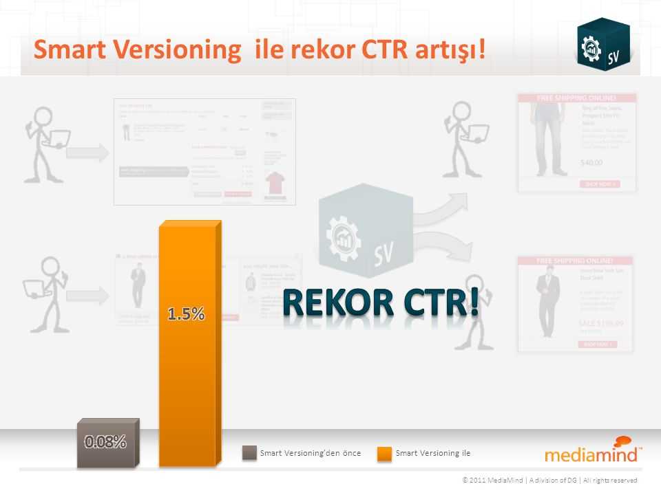 © 2011 MediaMind | A division of DG | All rights reserved Smart Versioning ile rekor CTR artışı.