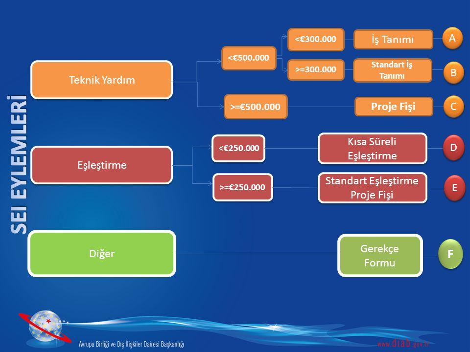 Teknik Yardım <€500.000 >=€500.000 <€300.000 >=300.000 Proje Fişi A A C C B B Standart İş Tanımı İş Tanımı Eşleştirme <€250.000 >=€250.000 E E Kısa Sü
