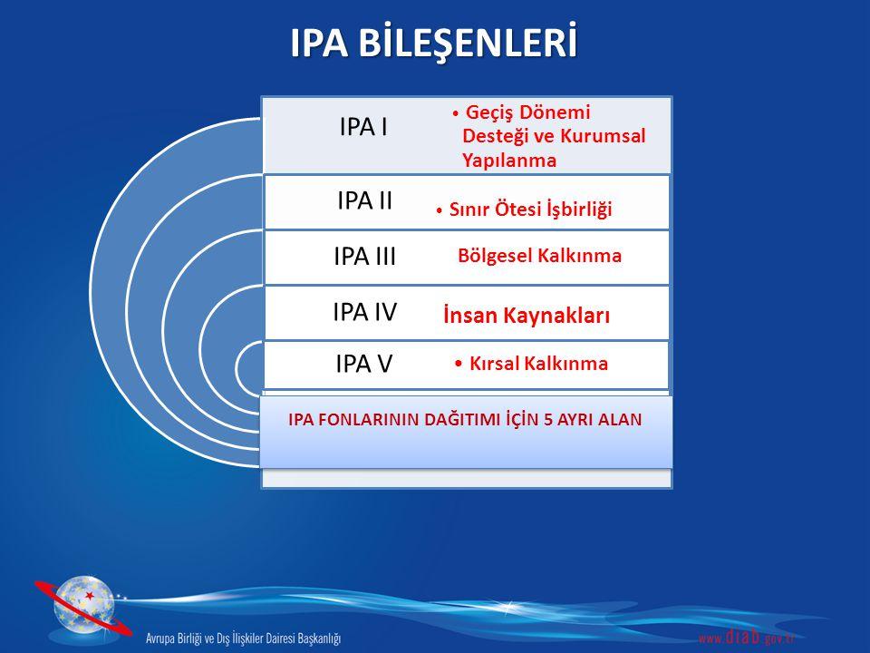 IPA BİLEŞENLERİ IPA I IPA II IPA III IPA IV IPA V Geçiş Dönemi Desteği ve Kurumsal Yapılanma Sınır Ötesi İşbirliği Kırsal Kalkınma Bölgesel Kalkınma İ