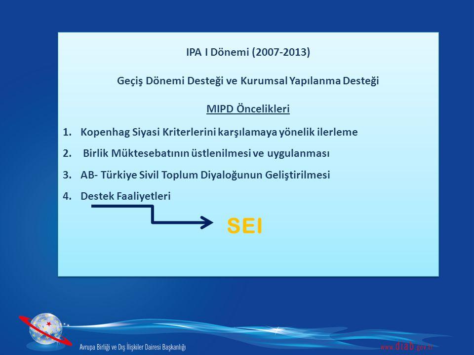 IPA II (2014-2020) ÜLKE STRATEJİ BELGESİ ÖNCELİKLERİ- CSP 1.Demokrasi ve İyi Yönetişim 2.Hukukun Üstünlüğü ve Temel Haklar 3.Ulaştırma 4.Enerji 5.Çevre ve İklim 6.Rekabet ve Girişimcilik 7.Eğitim, İstihdam ve Sosyal Politikalar 8.Tarım ve Kırsal Kalkınma 9.Bölgesel ve Sınır Ötesi İşbirliği IPA II (2014-2020) ÜLKE STRATEJİ BELGESİ ÖNCELİKLERİ- CSP 1.Demokrasi ve İyi Yönetişim 2.Hukukun Üstünlüğü ve Temel Haklar 3.Ulaştırma 4.Enerji 5.Çevre ve İklim 6.Rekabet ve Girişimcilik 7.Eğitim, İstihdam ve Sosyal Politikalar 8.Tarım ve Kırsal Kalkınma 9.Bölgesel ve Sınır Ötesi İşbirliği Adalet, İçişleri ve Temel Haklar Sektörü İçişleri Alt Sektörü 1.Göç Yönetimi 2.Entegre Sınır Yönetimi 3.Organize Suçla Mücadele Adalet, İçişleri ve Temel Haklar Sektörü İçişleri Alt Sektörü 1.Göç Yönetimi 2.Entegre Sınır Yönetimi 3.Organize Suçla Mücadele YENİ IPA DÖNEMİNDE SEI