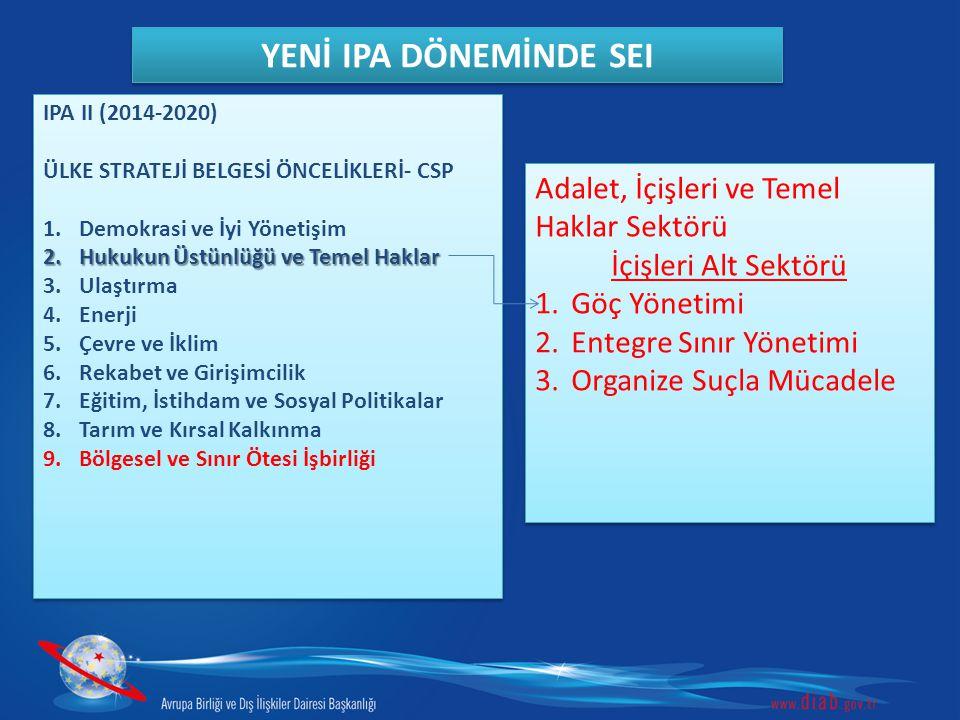 IPA II (2014-2020) ÜLKE STRATEJİ BELGESİ ÖNCELİKLERİ- CSP 1.Demokrasi ve İyi Yönetişim 2.Hukukun Üstünlüğü ve Temel Haklar 3.Çevre ve İklim 4.Ulaştırma 5.Enerji 6.Rekabet Edebilirlik ve Girişimcilik 7.Eğitim, İstihdam ve Sosyal Politikalar 8.Tarım ve Kırsal Kalkınma IPA II (2014-2020) ÜLKE STRATEJİ BELGESİ ÖNCELİKLERİ- CSP 1.Demokrasi ve İyi Yönetişim 2.Hukukun Üstünlüğü ve Temel Haklar 3.Çevre ve İklim 4.Ulaştırma 5.Enerji 6.Rekabet Edebilirlik ve Girişimcilik 7.Eğitim, İstihdam ve Sosyal Politikalar 8.Tarım ve Kırsal Kalkınma YENİ IPA DÖNEMİNDE SEI Düzenleyici Reform ve Müktesebat Uyum İmkanı (RRAAF)