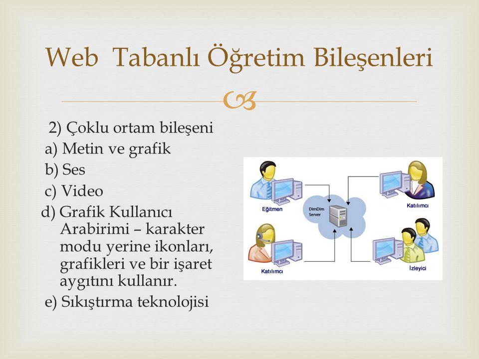  Web Tabanlı Öğretim Bileşenleri 2) Çoklu ortam bileşeni a) Metin ve grafik b) Ses c) Video d) Grafik Kullanıcı Arabirimi – karakter modu yerine ikonları, grafikleri ve bir işaret aygıtını kullanır.