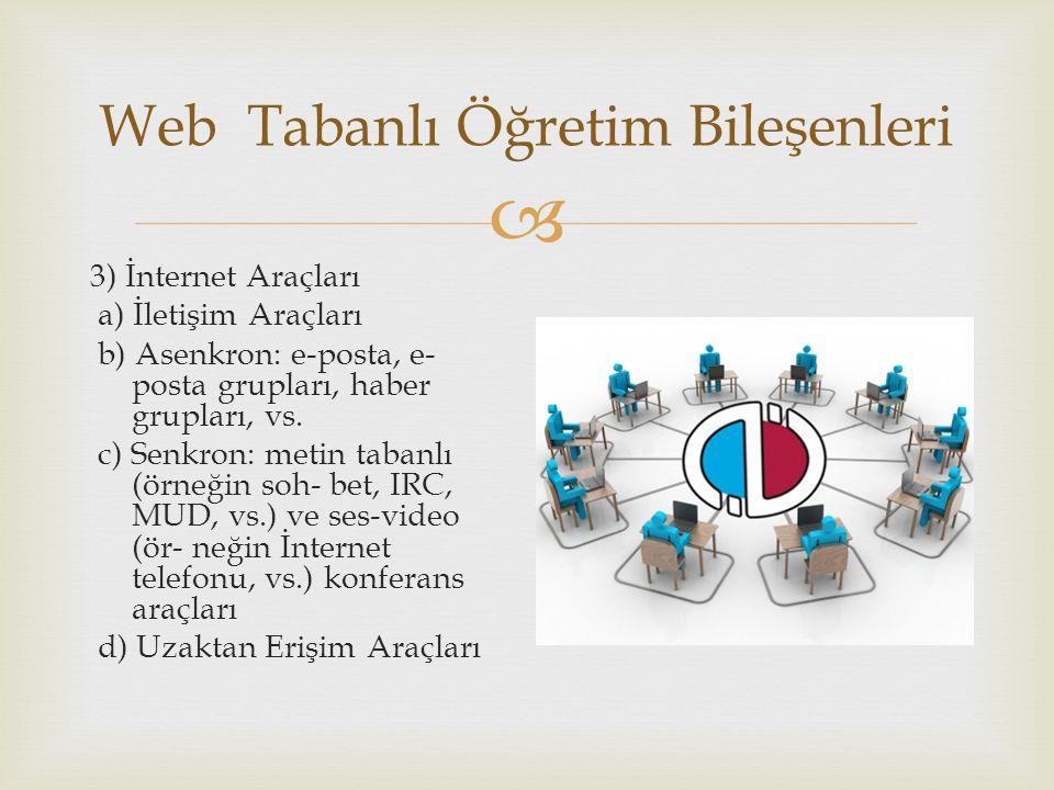  Web Tabanlı Öğretim Bileşenleri 3) İnternet Araçları a) İletişim Araçları b) Asenkron: e-posta, e- posta grupları, haber grupları, vs. c) Senkron: m