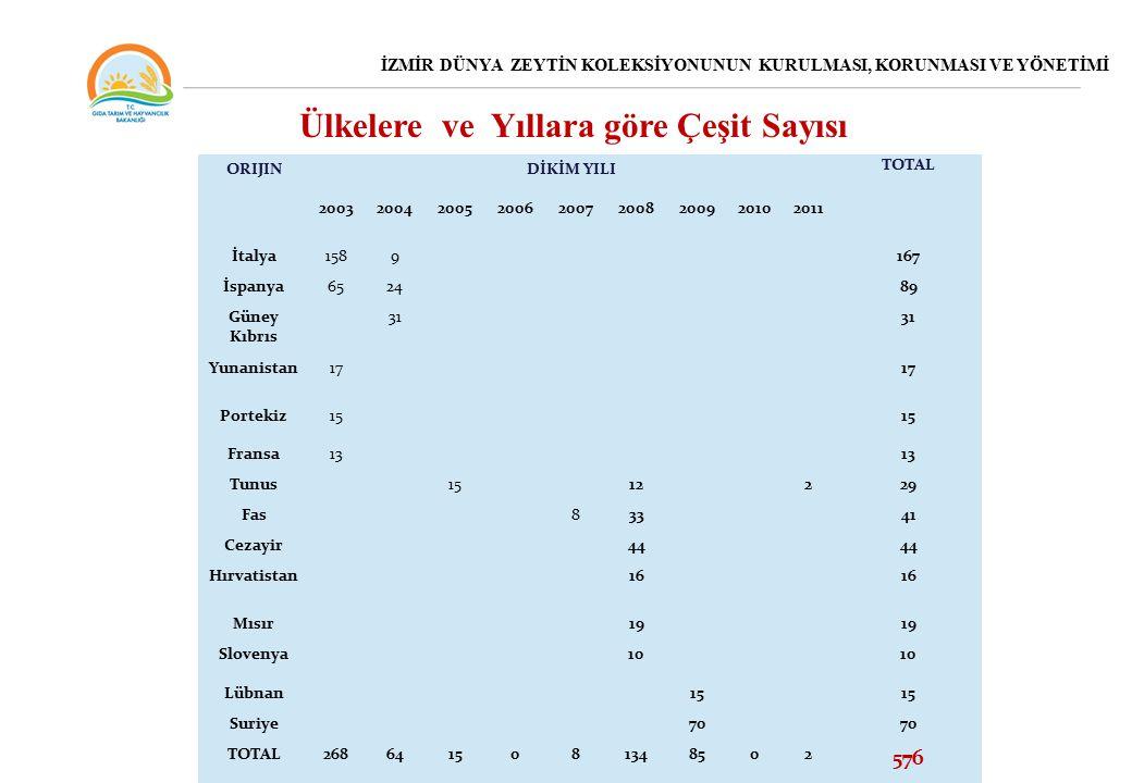 ORIJINDİKİM YILI TOTAL 200320042005200620072008200920102011 İtalya1589 167 İspanya6524 89 Güney Kıbrıs 31 Yunanistan17 Portekiz15 Fransa13 Tunus 15 12229 Fas 83341 Cezayir 44 Hırvatistan 16 Mısır 19 Slovenya 10 Lübnan15 Suriye70 TOTAL2686415081348502 576 Ülkelere ve Yıllara göre Çeşit Sayısı İZMİR DÜNYA ZEYTİN KOLEKSİYONUNUN KURULMASI, KORUNMASI VE YÖNETİMİ