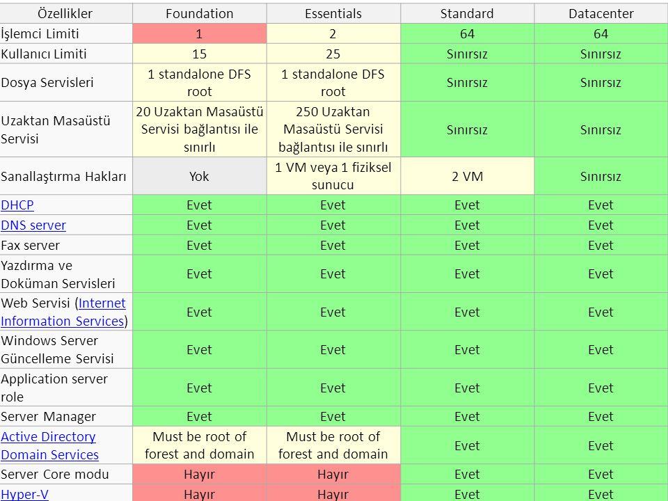 ÖzelliklerFoundationEssentialsStandardDatacenter İşlemci Limiti1264 Kullanıcı Limiti1525Sınırsız Dosya Servisleri 1 standalone DFS root Sınırsız Uzakt