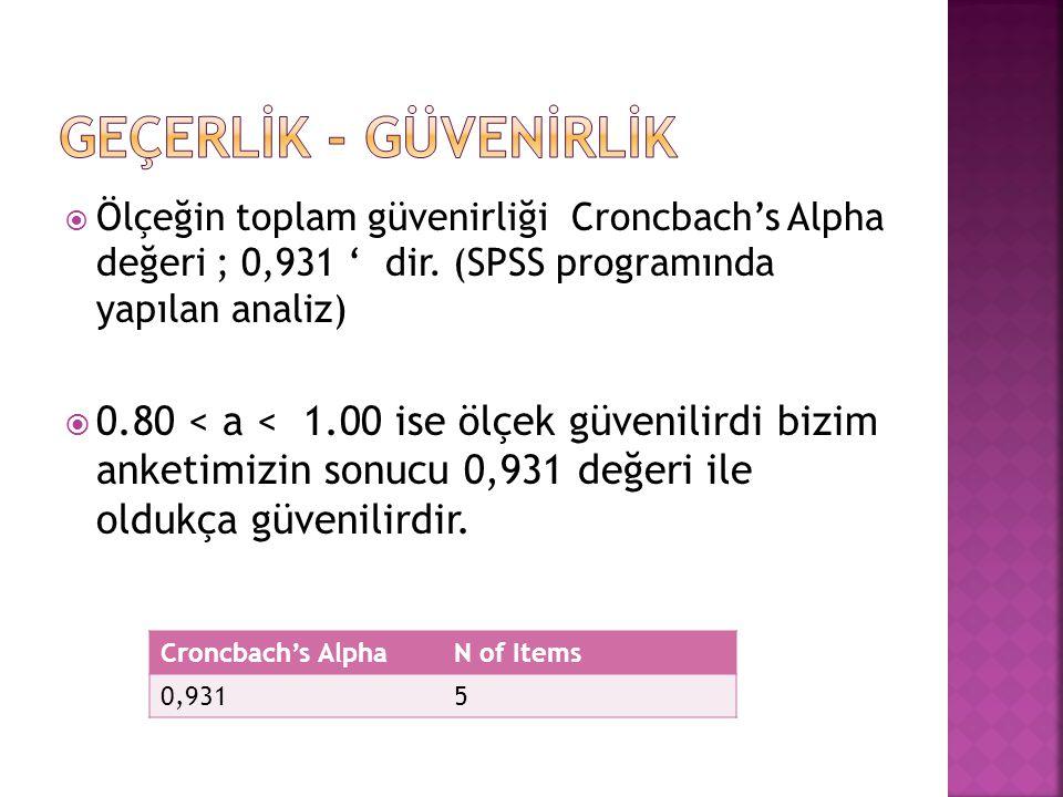  Ölçeğin toplam güvenirliği Croncbach's Alpha değeri ; 0,931 ' dir. (SPSS programında yapılan analiz)  0.80 < a < 1.00 ise ölçek güvenilirdi bizim a