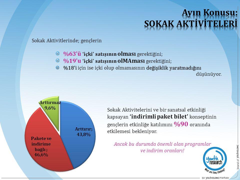 Sokak Aktivitlerinde; gençlerin %63'ü 'içki' satışının olması gerektiğini; %19'u 'içki' satışının olMAması gerektiğini; %18'i değişiklik yaratmadığını