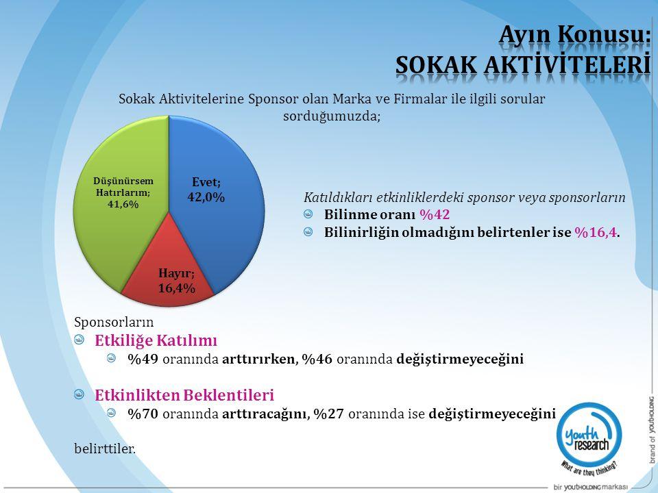 Sponsorların Etkiliğe Katılımı %49 oranında arttırırken, %46 oranında değiştirmeyeceğini Etkinlikten Beklentileri %70 oranında arttıracağını, %27 oran