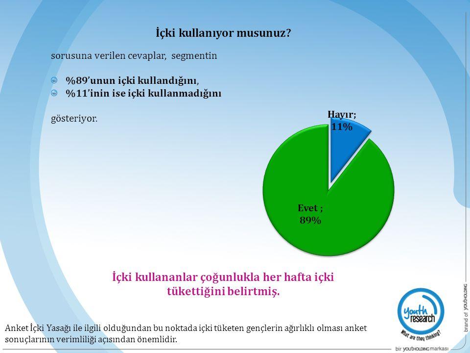 sorusuna verilen cevaplar, segmentin %89'unun içki kullandığını, %11'inin ise içki kullanmadığını gösteriyor. İçki kullananlar çoğunlukla her hafta iç