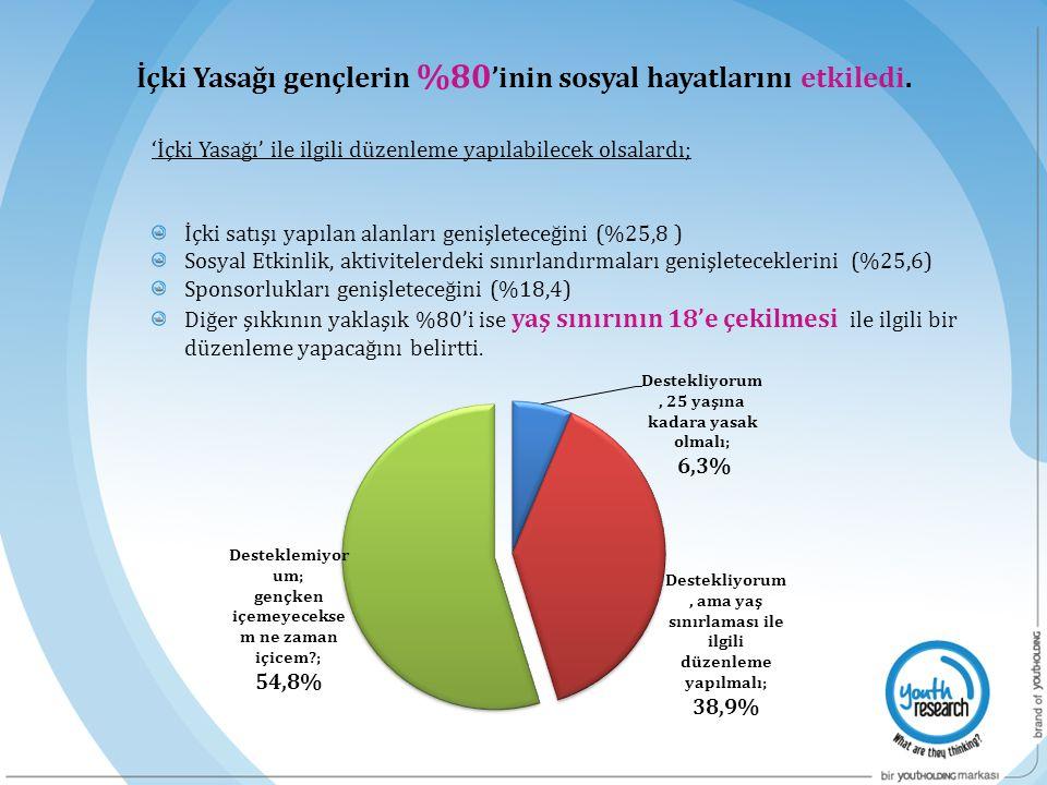 'İçki Yasağı' ile ilgili düzenleme yapılabilecek olsalardı; İçki satışı yapılan alanları genişleteceğini (%25,8 ) Sosyal Etkinlik, aktivitelerdeki sın